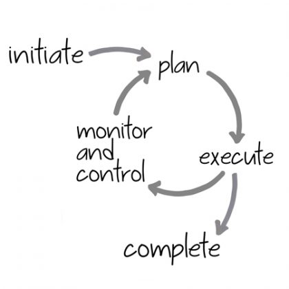 Project-Cycle-Management